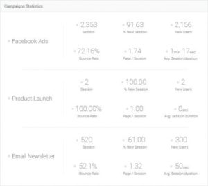 WP Analytify Pro – Campaigns
