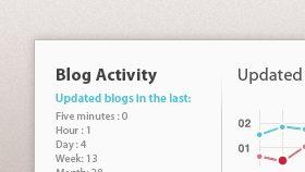 WPMU DEV – Blog Activity